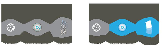 eisen und manganfreies grundwasser mit fermaox konzeptverlgeich. Black Bedroom Furniture Sets. Home Design Ideas